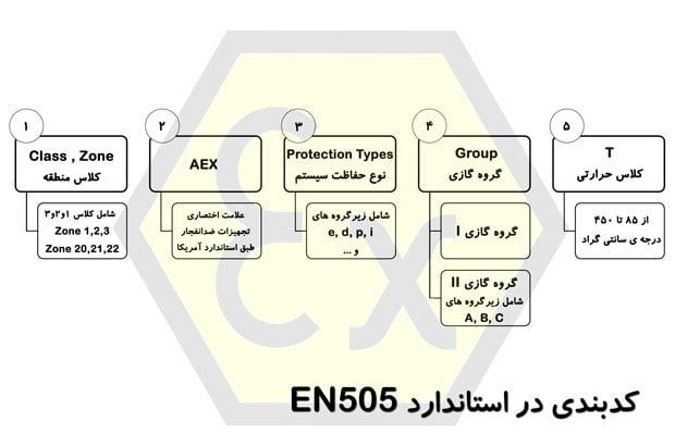 علامت استاندارد EX