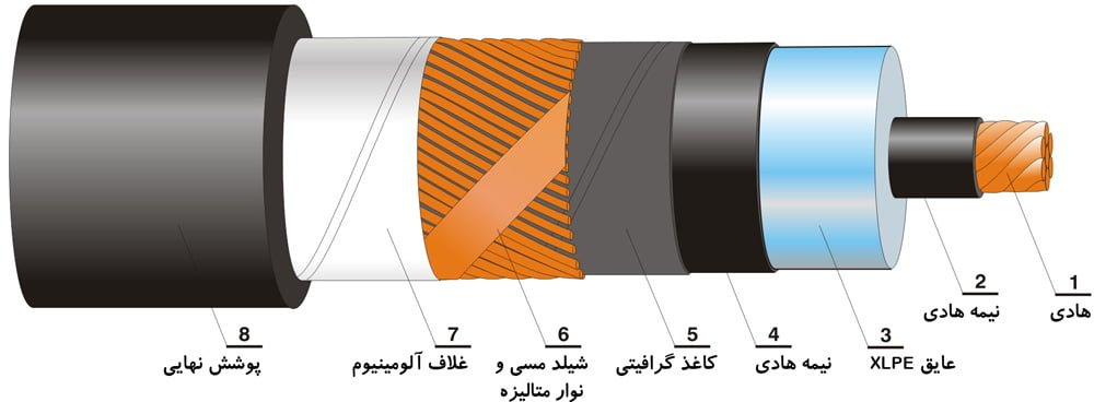 کابل فشار قوی