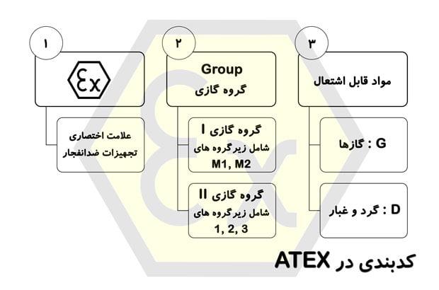 کد بندی تجهیزات ضد انفجار، علامت ex