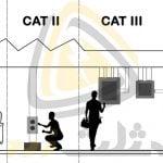 CAT I، CAT II، CAT III، CAT IV