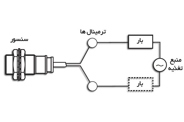 خروجس سنسور، نصب سنسور، سنسور دیجیتال، سنسور آنالوگ