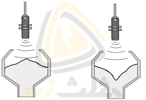 [تصویر:  Level-sensing-detecting-the-filling-moun...terial.jpg]