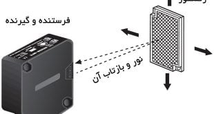 سنسور نوری، انواع سنسور