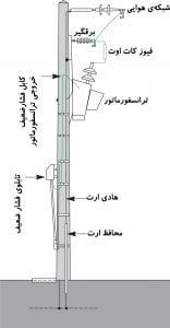 پست فشار متوسط هوایی