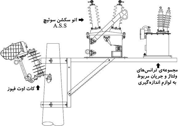 مجموعهی تجهیزات تحویل انرژی بهصورت هوایی و قابلنصب روی پایهها