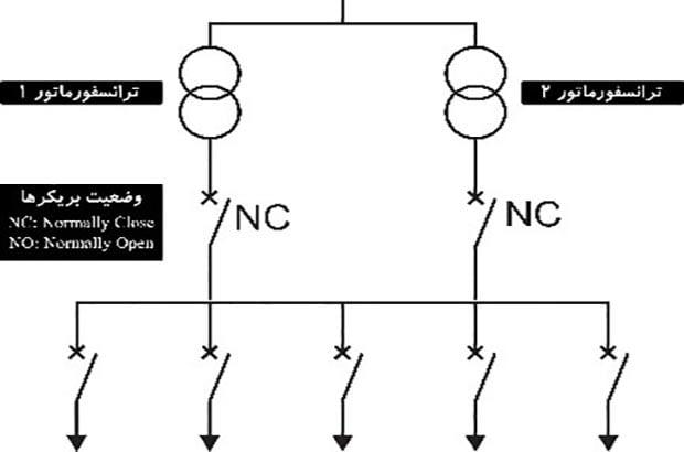 پلن های الکتریکی