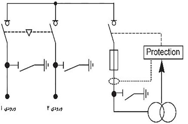 اصلیترین نکتهها در ساخت چنجآور، قابلیت قطع و وصل کلیدها با فرمان الکتریکی و کنترل آنها بهصورت هوشمند است